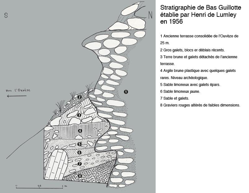 Coupe stratigraphique